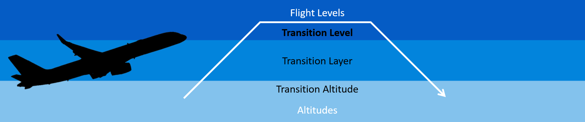 Transition Level explanation